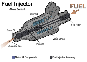 Cut away diagram of a fairly basic fuel inject...